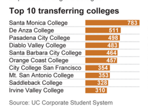Number of students that transfer into UC schools are attending these top community colleges.