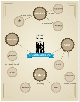 Types of organizations that Service Networks supports (Photo Courtesy of Kaelan Cuozzo)