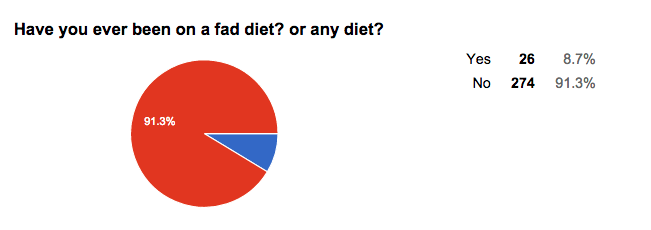 Student's results of whether they have been on a fad diet