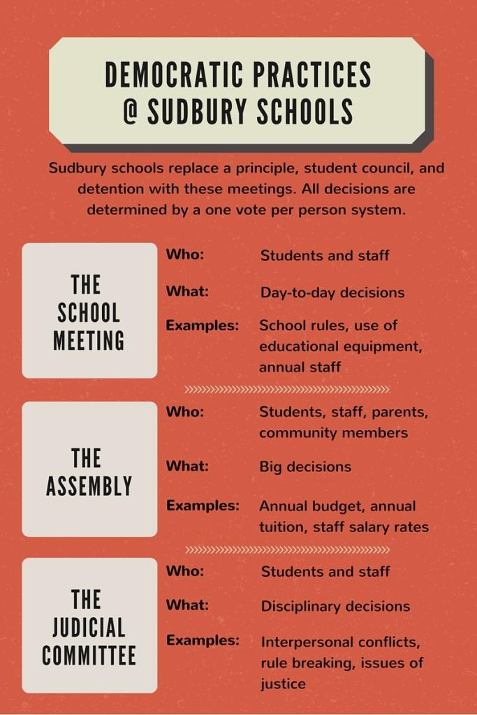 Democratic Practicies - Sudbury Schools