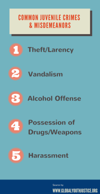 Common juvenile crimes & misdeamenors