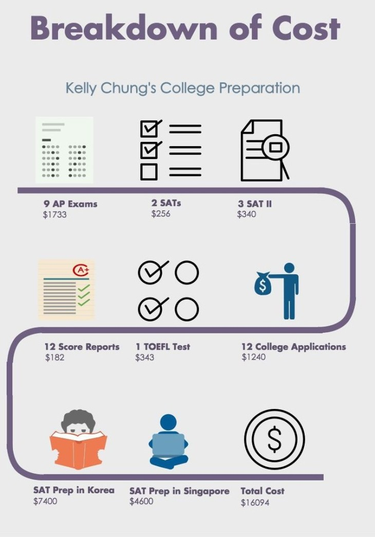 kelly-chung-s-college-prep