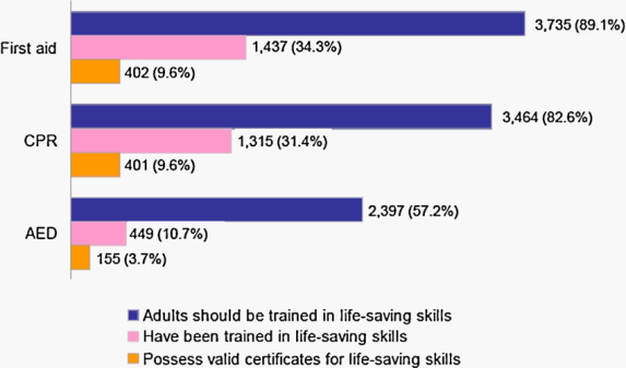 Fig-1-Respondents'-belief-about-first-aid-CPR-AED-training-whether-they-have-ever.png