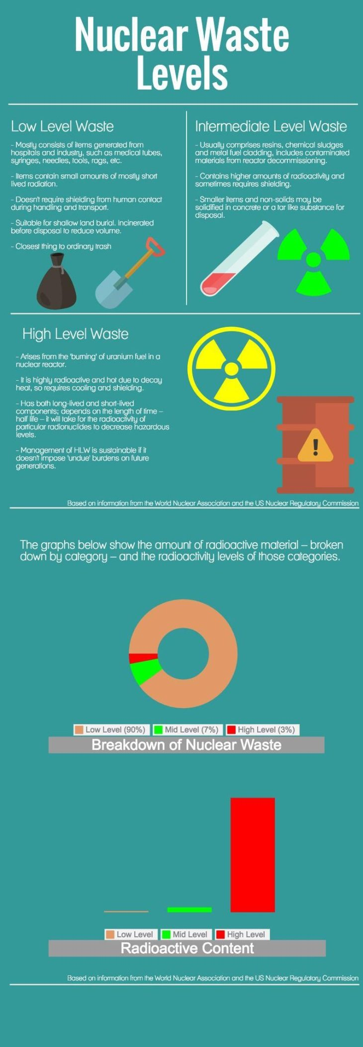 nuclear-waste-levels