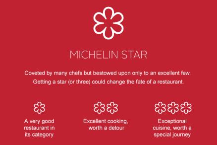 mobile_stars-michelin-star_v2