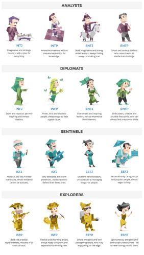 a89f5ff47344c8329e54706767eac545--mbti-personality-myers-briggs-test-personality-types